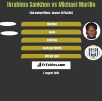Ibrahima Sankhon vs Michael Murillo h2h player stats