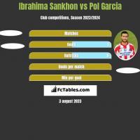 Ibrahima Sankhon vs Pol Garcia h2h player stats