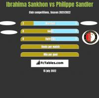 Ibrahima Sankhon vs Philippe Sandler h2h player stats