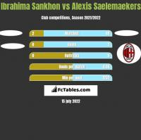 Ibrahima Sankhon vs Alexis Saelemaekers h2h player stats