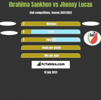 Ibrahima Sankhon vs Jhonny Lucas h2h player stats