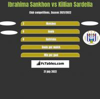Ibrahima Sankhon vs Killian Sardella h2h player stats