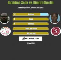 Ibrahima Seck vs Dimitri Oberlin h2h player stats