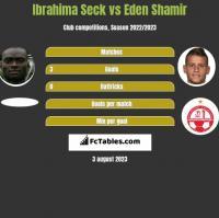 Ibrahima Seck vs Eden Shamir h2h player stats