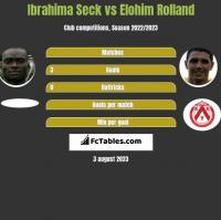 Ibrahima Seck vs Elohim Rolland h2h player stats
