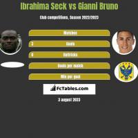 Ibrahima Seck vs Gianni Bruno h2h player stats