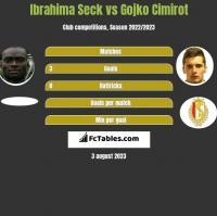 Ibrahima Seck vs Gojko Cimirot h2h player stats