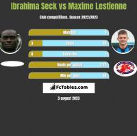 Ibrahima Seck vs Maxime Lestienne h2h player stats