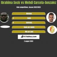Ibrahima Seck vs Mehdi Carcela-Gonzalez h2h player stats
