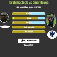 Ibrahima Seck vs Omar Govea h2h player stats