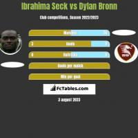 Ibrahima Seck vs Dylan Bronn h2h player stats