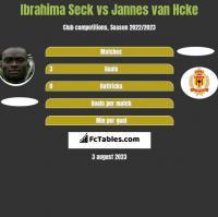 Ibrahima Seck vs Jannes van Hcke h2h player stats