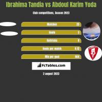 Ibrahima Tandia vs Abdoul Karim Yoda h2h player stats