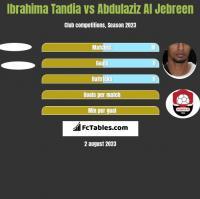 Ibrahima Tandia vs Abdulaziz Al Jebreen h2h player stats