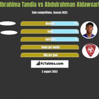 Ibrahima Tandia vs Abdulrahman Aldawsari h2h player stats