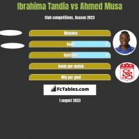 Ibrahima Tandia vs Ahmed Musa h2h player stats