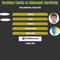Ibrahima Tandia vs Aleksandr Karnitskiy h2h player stats