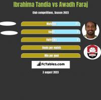 Ibrahima Tandia vs Awadh Faraj h2h player stats