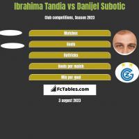Ibrahima Tandia vs Danijel Subotic h2h player stats