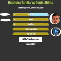 Ibrahima Tandia vs Denis Alibec h2h player stats