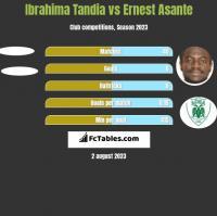 Ibrahima Tandia vs Ernest Asante h2h player stats