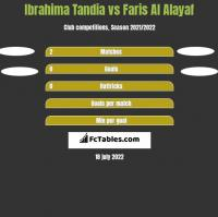 Ibrahima Tandia vs Faris Al Alayaf h2h player stats