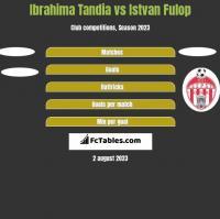 Ibrahima Tandia vs Istvan Fulop h2h player stats