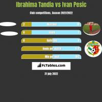 Ibrahima Tandia vs Ivan Pesic h2h player stats
