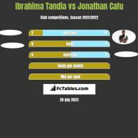 Ibrahima Tandia vs Jonathan Cafu h2h player stats