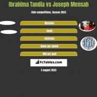 Ibrahima Tandia vs Joseph Mensah h2h player stats