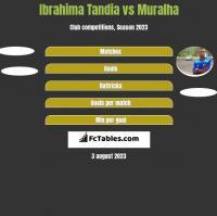 Ibrahima Tandia vs Muralha h2h player stats