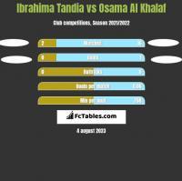 Ibrahima Tandia vs Osama Al Khalaf h2h player stats