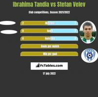 Ibrahima Tandia vs Stefan Velev h2h player stats