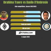 Ibrahima Traore vs Danilo D'Ambrosio h2h player stats