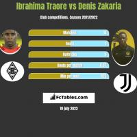 Ibrahima Traore vs Denis Zakaria h2h player stats