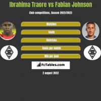Ibrahima Traore vs Fabian Johnson h2h player stats