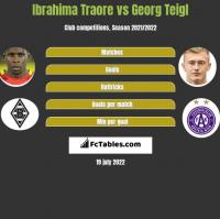 Ibrahima Traore vs Georg Teigl h2h player stats