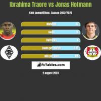 Ibrahima Traore vs Jonas Hofmann h2h player stats