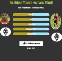 Ibrahima Traore vs Lars Stindl h2h player stats