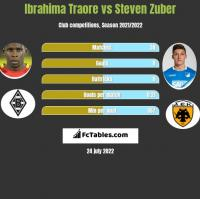 Ibrahima Traore vs Steven Zuber h2h player stats