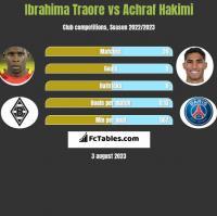 Ibrahima Traore vs Achraf Hakimi h2h player stats