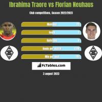 Ibrahima Traore vs Florian Neuhaus h2h player stats