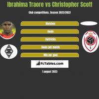 Ibrahima Traore vs Christopher Scott h2h player stats