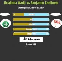 Ibrahima Wadji vs Benjamin Kaellman h2h player stats