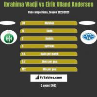 Ibrahima Wadji vs Eirik Ulland Andersen h2h player stats