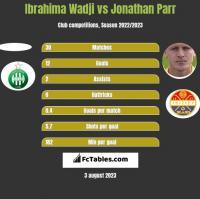 Ibrahima Wadji vs Jonathan Parr h2h player stats