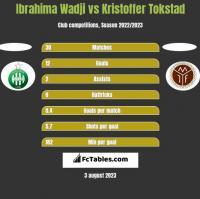 Ibrahima Wadji vs Kristoffer Tokstad h2h player stats
