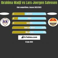 Ibrahima Wadji vs Lars-Joergen Salvesen h2h player stats