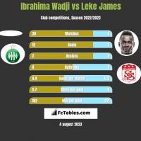 Ibrahima Wadji vs Leke James h2h player stats