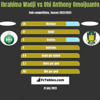 Ibrahima Wadji vs Ohi Anthony Omoijuanfo h2h player stats